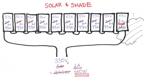Solar with shade