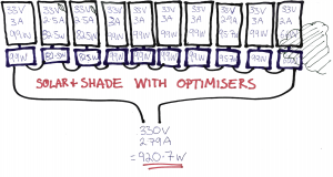 Solar with shade and optimisers