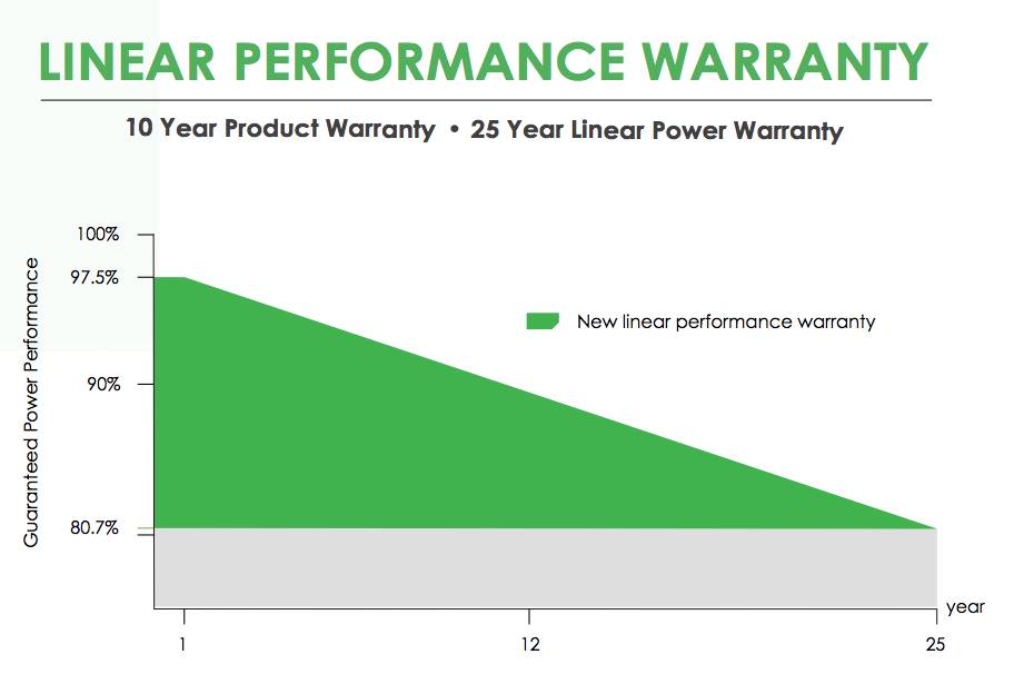 Liniear performance warranty