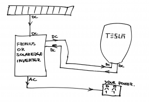 DC Coupled solution