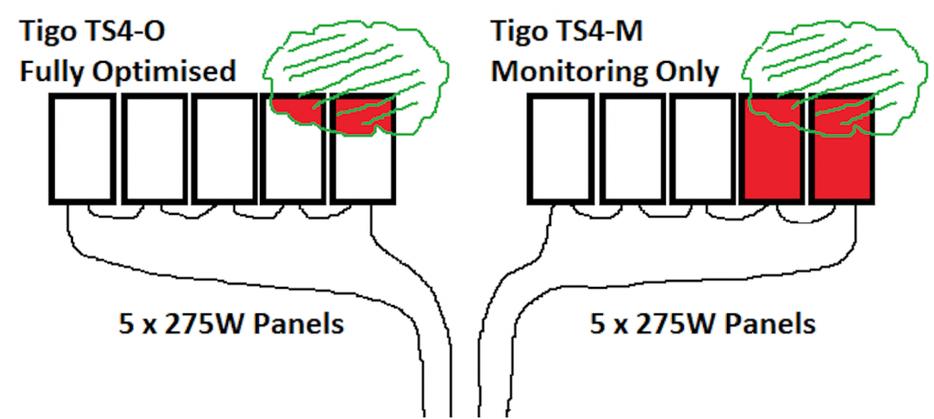 Tigo optimiser shade test