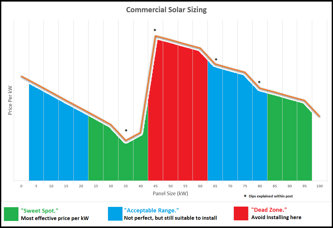 commercial solar sizing sweet spot