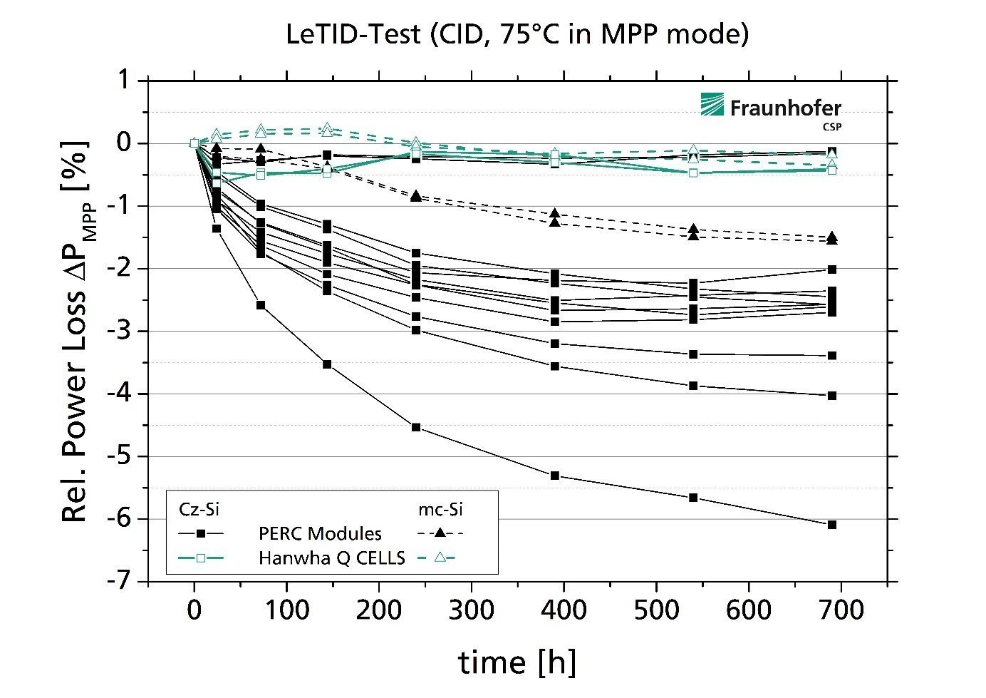 Fraunhofer CSP PERC LeTID Degradation results