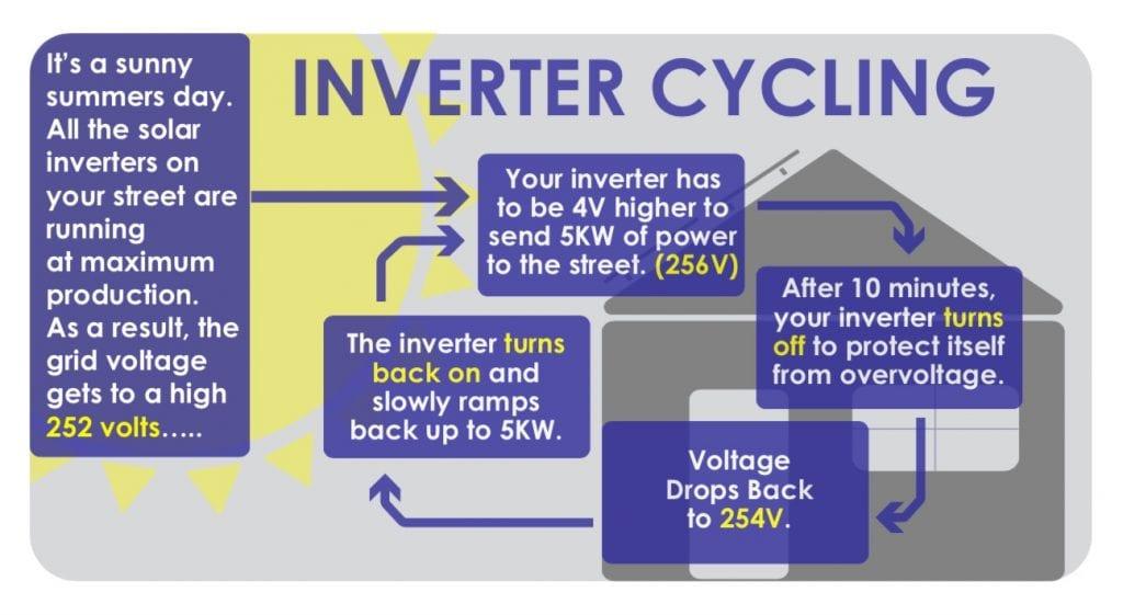 Inverter cycling
